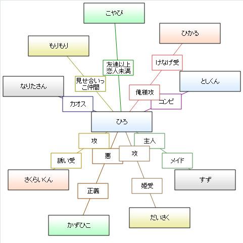 スター型相関図