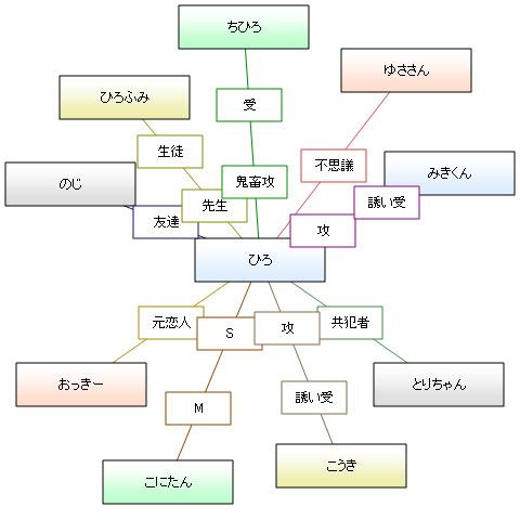 スター型相関図 2